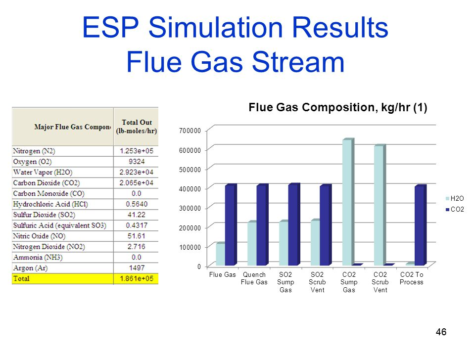 46 ESP Simulation Results Flue Gas Stream 46