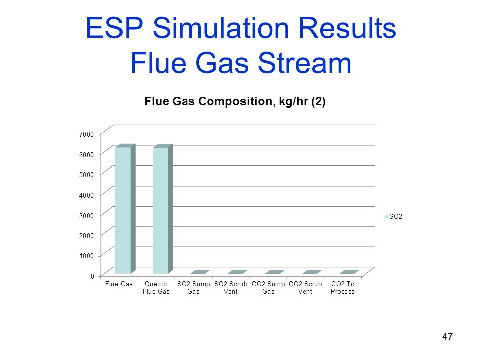 47 ESP Simulation Results Flue Gas Stream 47