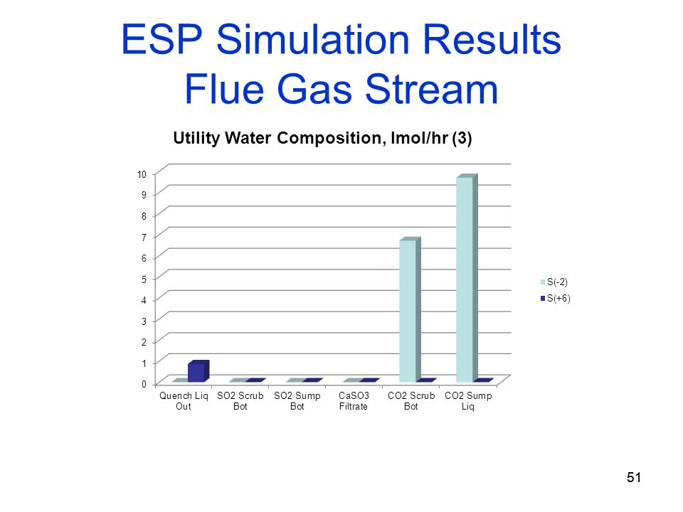 51 ESP Simulation Results Flue Gas Stream 51