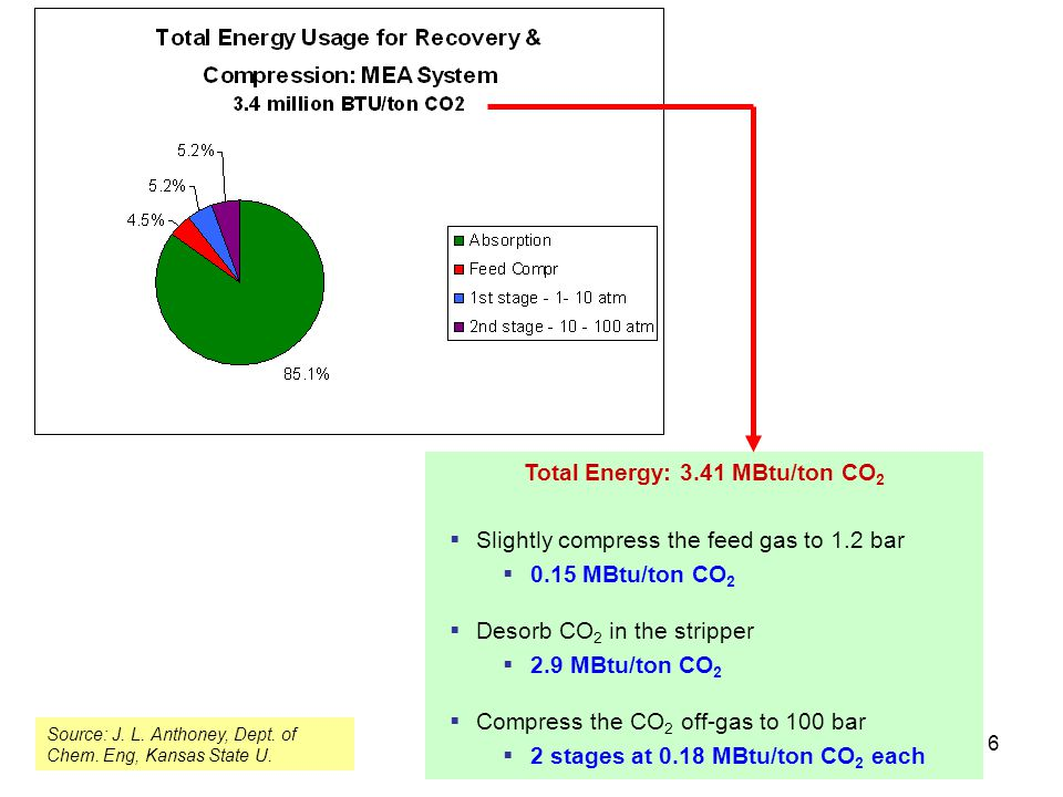 6 Total Energy: 3.41 MBtu/ton CO 2  Slightly compress the feed gas to 1.2 bar  0.15 MBtu/ton CO 2  Desorb CO 2 in the stripper  2.9 MBtu/ton CO 2  Compress the CO 2 off-gas to 100 bar  2 stages at 0.18 MBtu/ton CO 2 each Source: J.