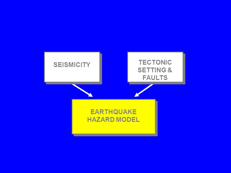 Natural Phenomena That Cause Disasters Planet Earth's heat flow causes movement of lithospheric plates, which causes faulting, which causes EARTHQUAKE
