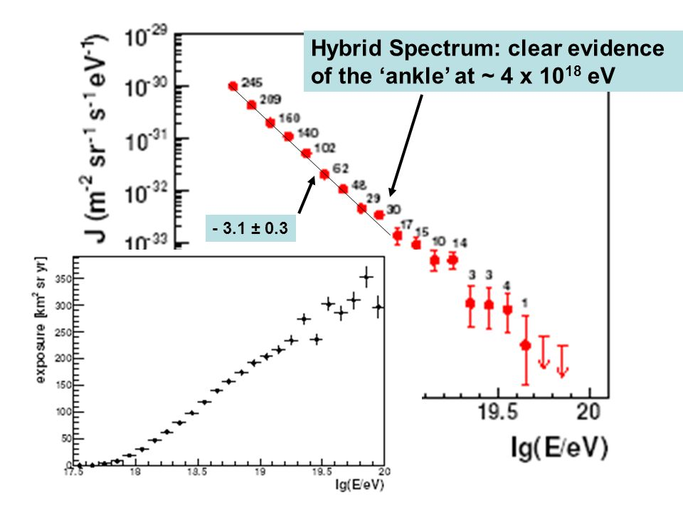 Hybrid Spectrum: clear evidence of the 'ankle' at ~ 4 x 10 18 eV - 3.1 ± 0.3