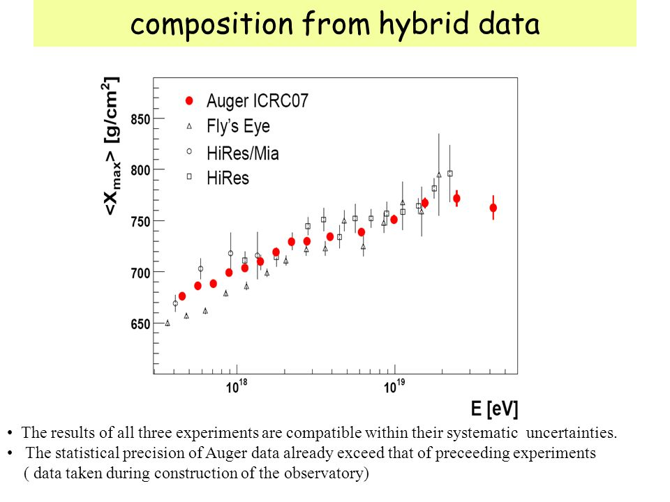 composition from hybrid data The results of all three experiments are compatible within their systematic uncertainties. The statistical precision of A