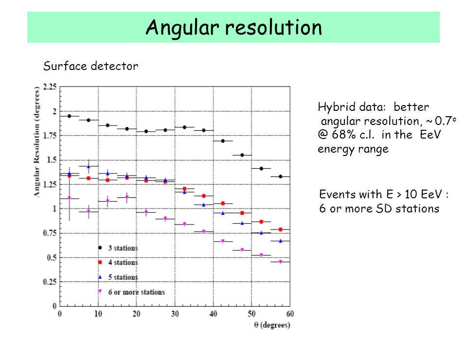 Angular resolution Surface detector Hybrid data: better angular resolution, ~ 0.7 o @ 68% c.l. in the EeV energy range Events with E > 10 EeV : 6 or m