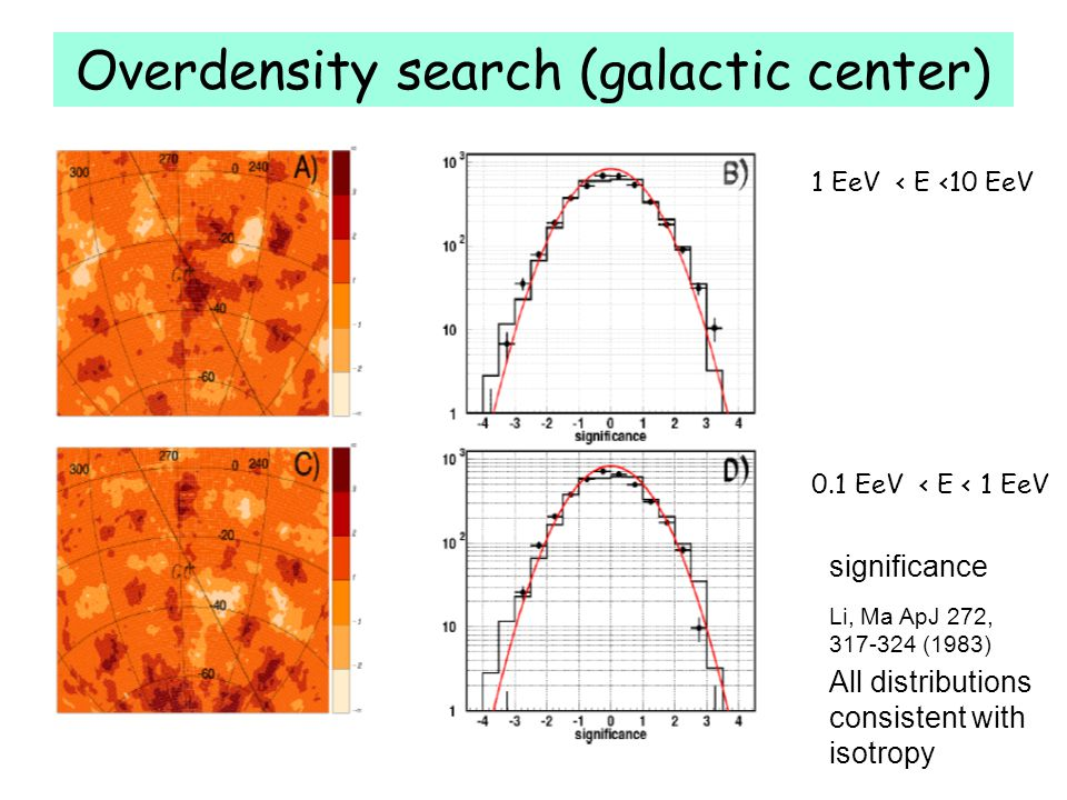 Overdensity search (galactic center) Li, Ma ApJ 272, 317-324 (1983) significance All distributions consistent with isotropy 1 EeV < E <10 EeV 0.1 EeV