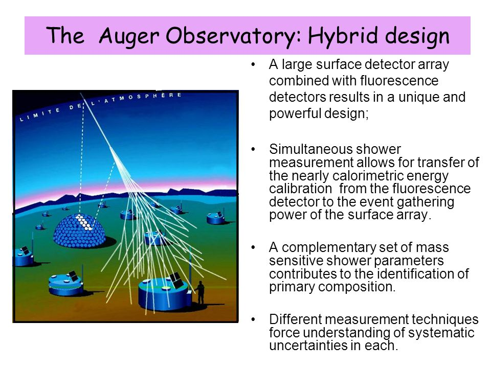 The Auger Observatory: Hybrid design A large surface detector array combined with fluorescence detectors results in a unique and powerful design; Simu