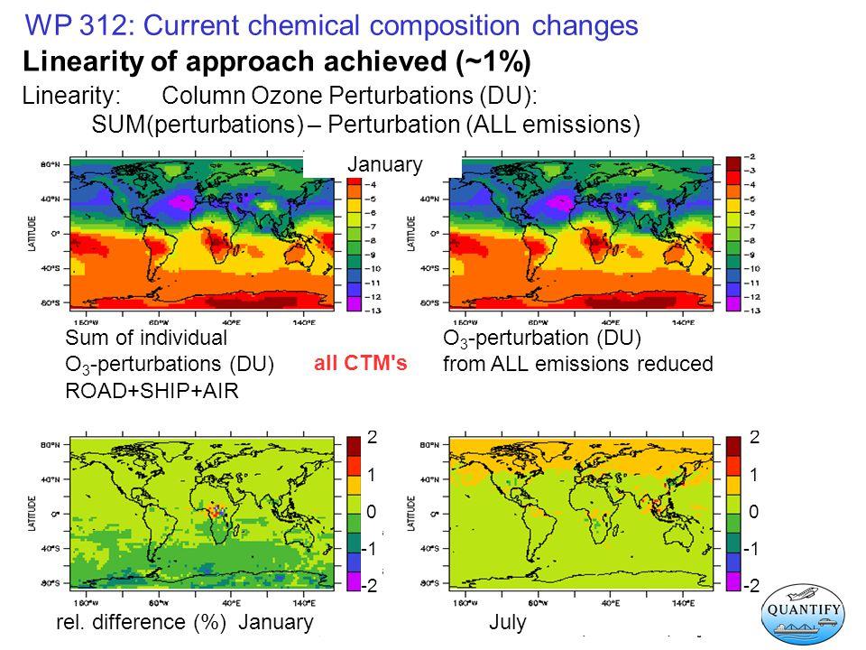 2 1 0 -2 2 1 0 -2 WP 312: Current chemical composition changes Linearity: Column Ozone Perturbations (DU): SUM(perturbations) – Perturbation (ALL emis