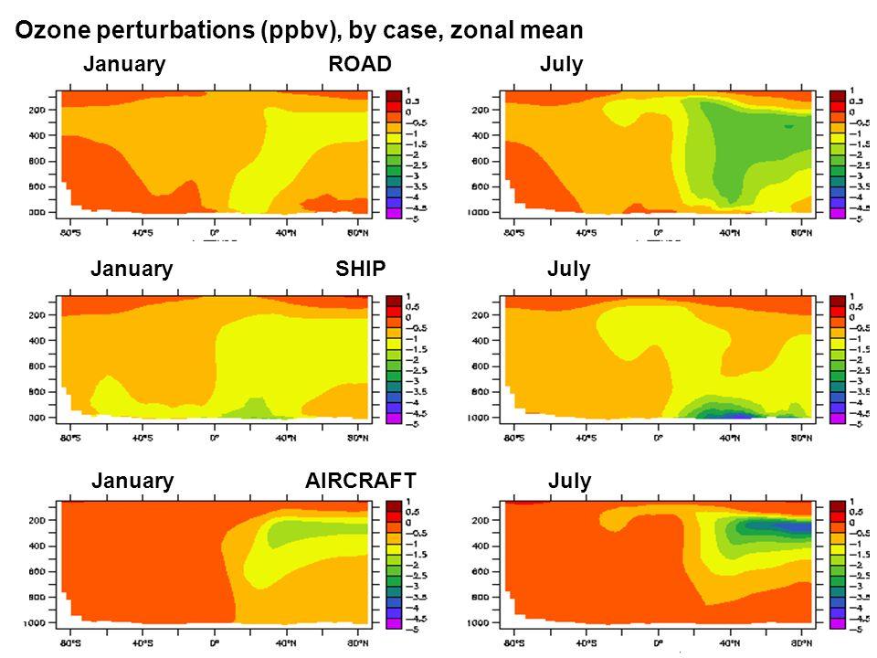 Ozone perturbations (ppbv), by case, zonal mean January ROAD July January SHIP July January AIRCRAFT July