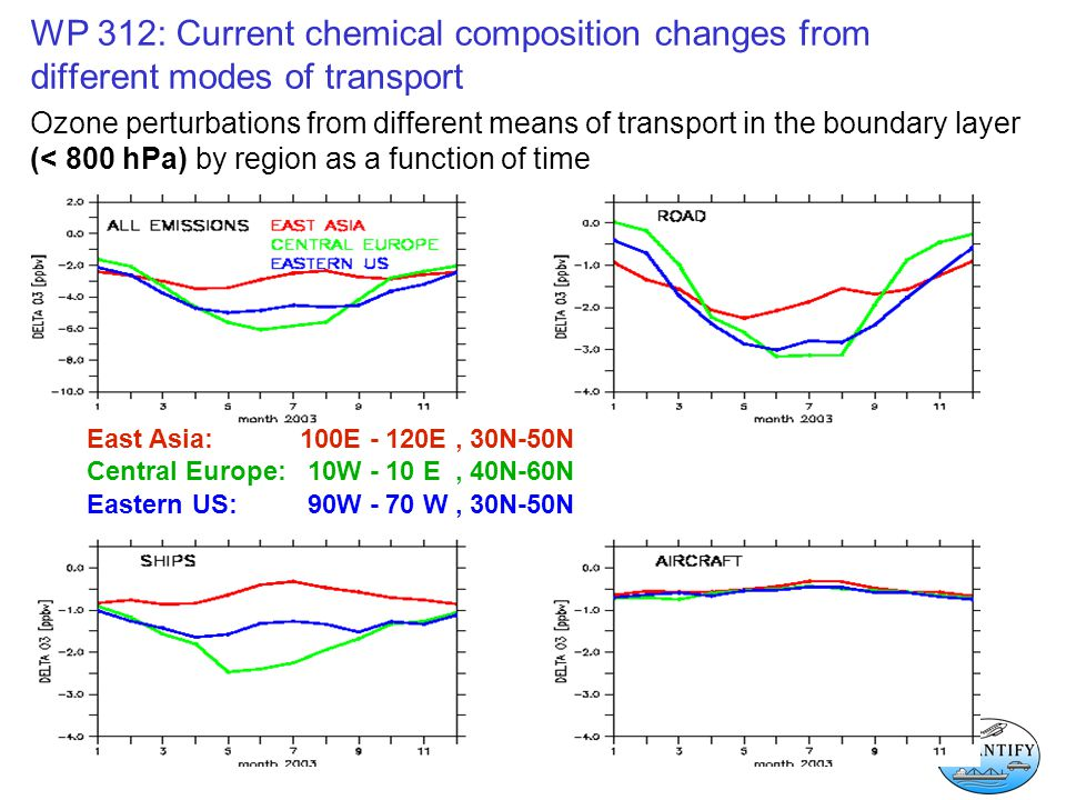 WP 312: Current chemical composition changes from different modes of transport Ozone perturbations from different means of transport in the boundary layer (< 800 hPa) by region as a function of time East Asia: 100E - 120E, 30N-50N Central Europe: 10W - 10 E, 40N-60N Eastern US: 90W - 70 W, 30N-50N