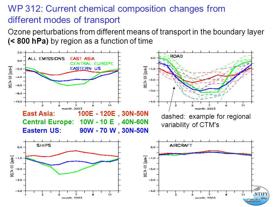 WP 312: Current chemical composition changes from different modes of transport Ozone perturbations from different means of transport in the boundary layer (< 800 hPa) by region as a function of time East Asia: 100E - 120E, 30N-50N Central Europe: 10W - 10 E, 40N-60N Eastern US: 90W - 70 W, 30N-50N dashed: example for regional variability of CTM s