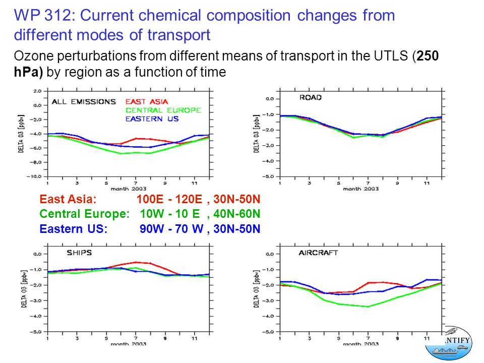 WP 312: Current chemical composition changes from different modes of transport Ozone perturbations from different means of transport in the UTLS (250