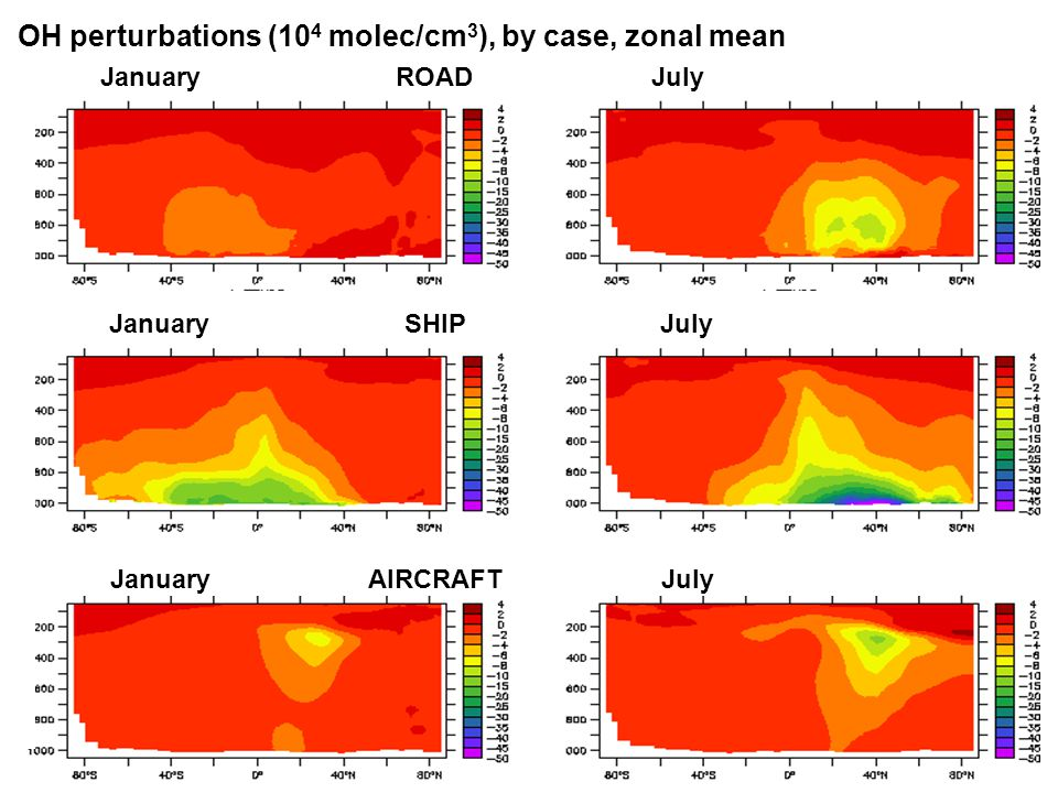 OH perturbations (10 4 molec/cm 3 ), by case, zonal mean January ROAD July January SHIP July January AIRCRAFT July