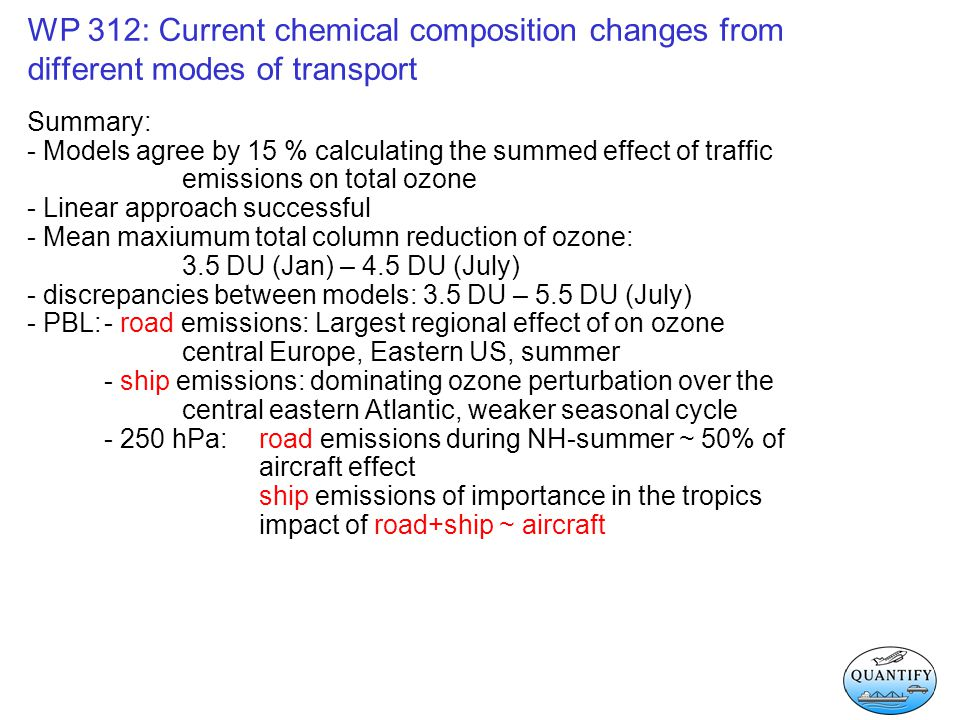 WP 312: Current chemical composition changes from different modes of transport Summary: - Models agree by 15 % calculating the summed effect of traffic emissions on total ozone - Linear approach successful - Mean maxiumum total column reduction of ozone: 3.5 DU (Jan) – 4.5 DU (July) - discrepancies between models: 3.5 DU – 5.5 DU (July) - PBL:- road emissions: Largest regional effect of on ozone central Europe, Eastern US, summer - ship emissions: dominating ozone perturbation over the central eastern Atlantic, weaker seasonal cycle - 250 hPa: road emissions during NH-summer ~ 50% of aircraft effect ship emissions of importance in the tropics impact of road+ship ~ aircraft