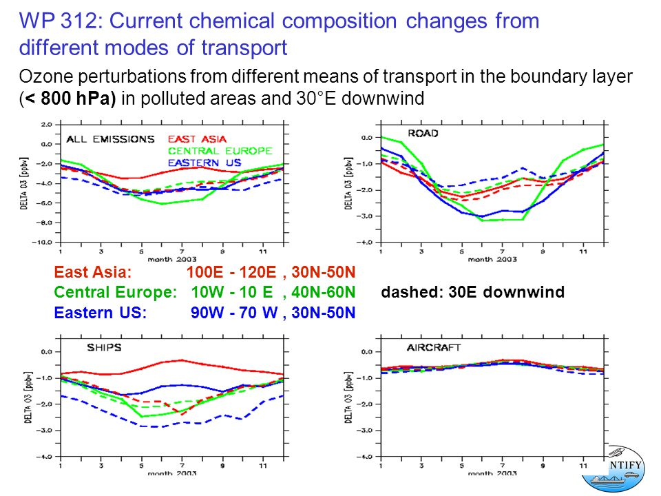 WP 312: Current chemical composition changes from different modes of transport Ozone perturbations from different means of transport in the boundary l