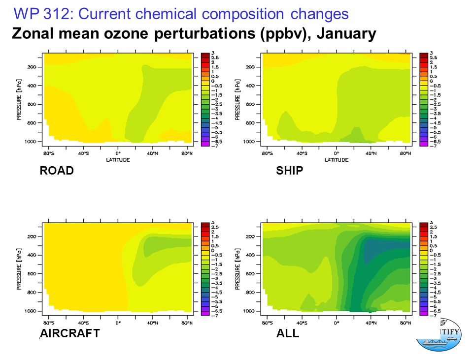 WP 312: Current chemical composition changes AIRCRAFTALL Zonal mean ozone perturbations (ppbv), January ROADSHIP