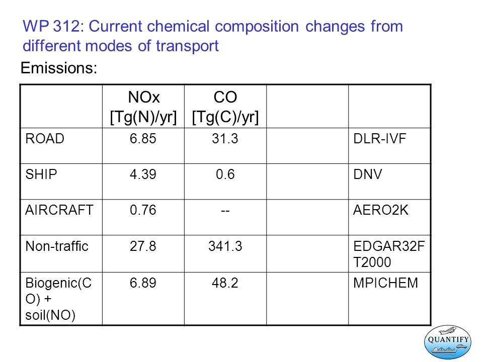 WP 312: Current chemical composition changes from different modes of transport Emissions: NOx [Tg(N)/yr] CO [Tg(C)/yr] ROAD6.8531.3DLR-IVF SHIP4.390.6DNV AIRCRAFT0.76--AERO2K Non-traffic27.8341.3EDGAR32F T2000 Biogenic(C O) + soil(NO) 6.8948.2MPICHEM