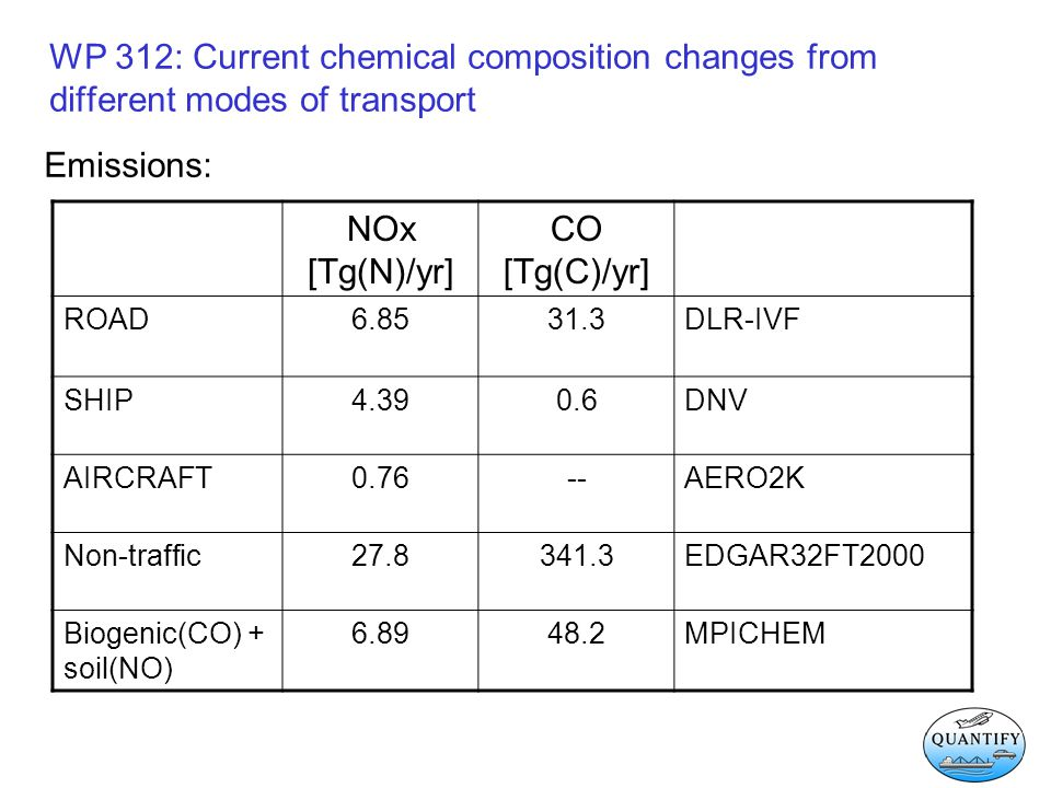 WP 312: Current chemical composition changes from different modes of transport Emissions: NOx [Tg(N)/yr] CO [Tg(C)/yr] ROAD6.8531.3DLR-IVF SHIP4.390.6