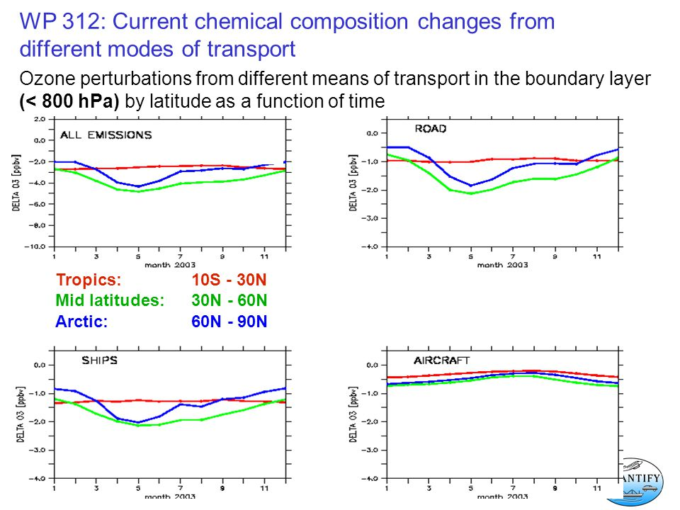 WP 312: Current chemical composition changes from different modes of transport Ozone perturbations from different means of transport in the boundary layer (< 800 hPa) by latitude as a function of time Tropics: 10S - 30N Mid latitudes:30N - 60N Arctic:60N - 90N