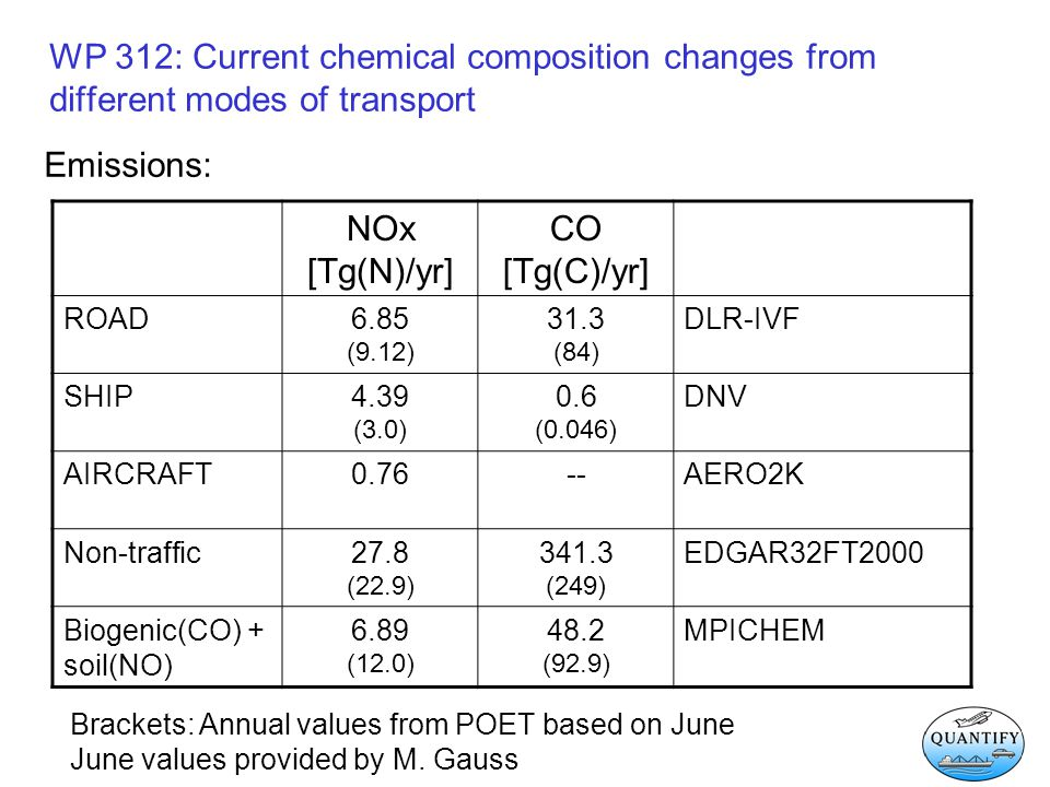 WP 312: Current chemical composition changes from different modes of transport Emissions: NOx [Tg(N)/yr] CO [Tg(C)/yr] ROAD6.85 (9.12) 31.3 (84) DLR-I