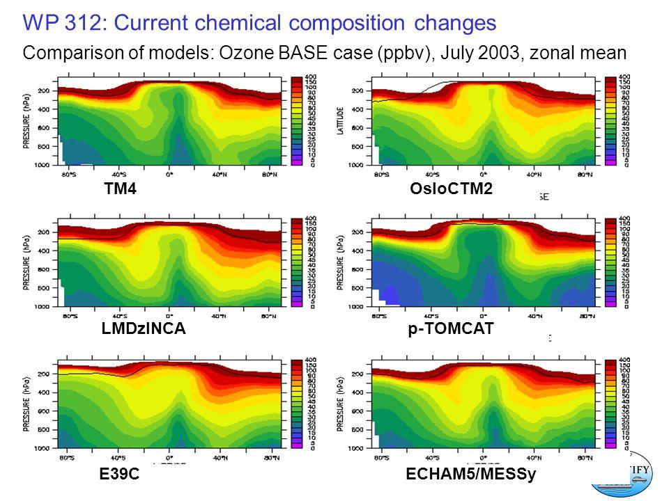 WP 312: Current chemical composition changes Comparison of models: Ozone BASE case (ppbv), July 2003, zonal mean TM4 OsloCTM2 LMDzINCAp-TOMCAT E39C ECHAM5/MESSy