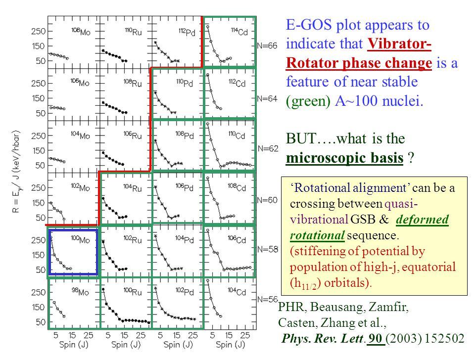 PHR, Beausang, Zamfir, Casten, Zhang et al., Phys. Rev. Lett. 90 (2003) 152502