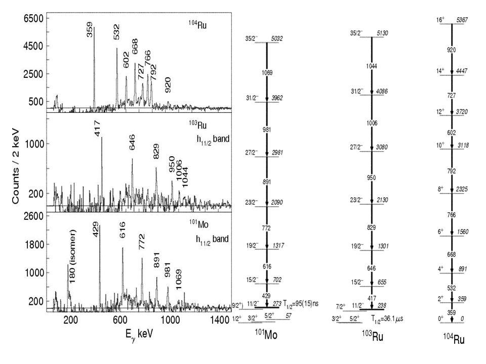 PHR et al., Phys. Rev. C68 (2003) 044313