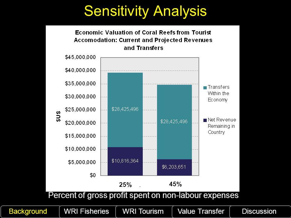 Sensitivity Analysis Percent of gross profit spent on non-labour expenses BackgroundWRI Fisheries WRI TourismValue TransferDiscussion 25% 45%