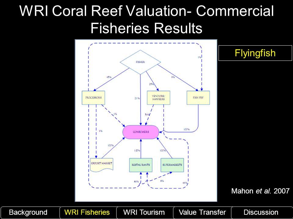 WRI Coral Reef Valuation- Commercial Fisheries Results BackgroundWRI Fisheries WRI TourismValue TransferDiscussion Flyingfish Mahon et al. 2007