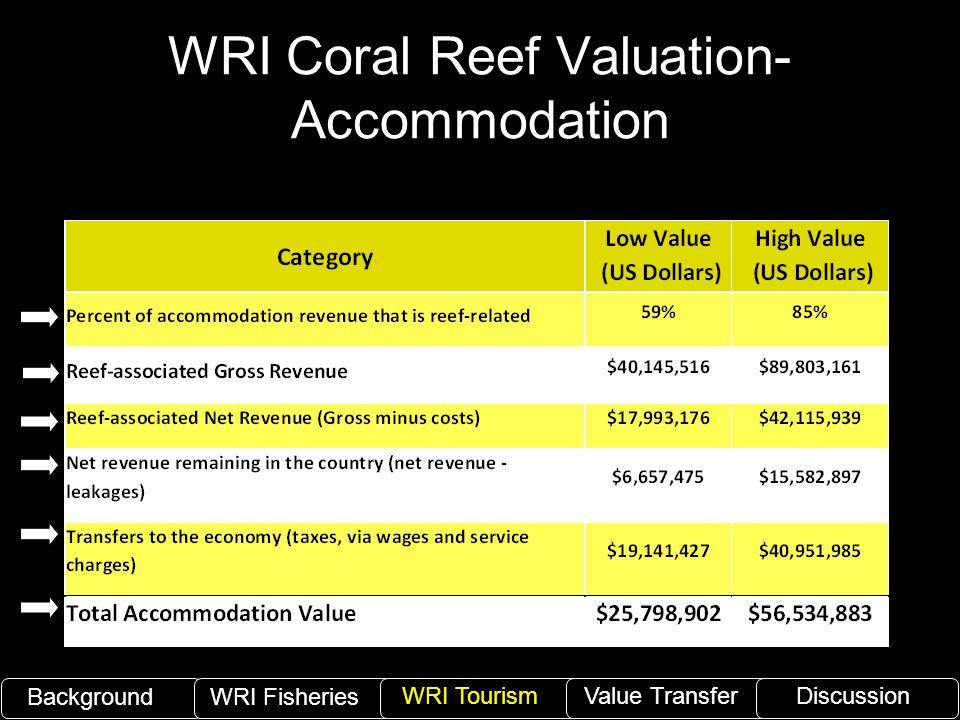 WRI Coral Reef Valuation- Accommodation BackgroundWRI Fisheries WRI TourismValue TransferDiscussion