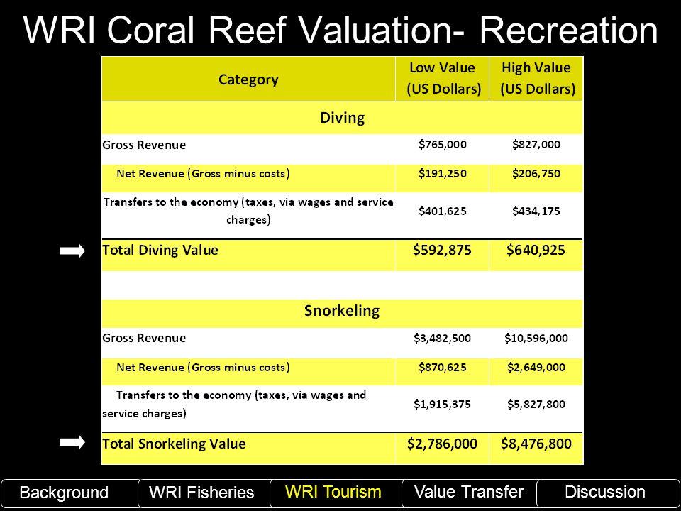 WRI Coral Reef Valuation- Recreation BackgroundWRI Fisheries WRI TourismValue TransferDiscussion