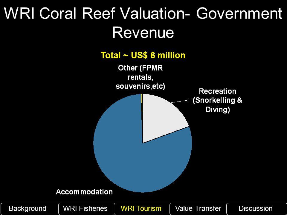 WRI Coral Reef Valuation- Government Revenue BackgroundWRI Fisheries WRI TourismValue TransferDiscussion Total ~ US$ 6 million