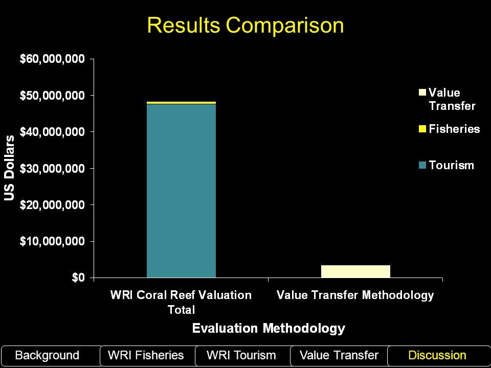 Results Comparison BackgroundWRI Fisheries WRI TourismValue TransferDiscussion
