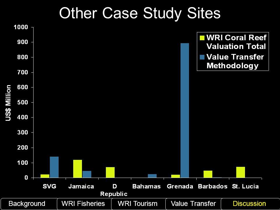 Other Case Study Sites BackgroundWRI Fisheries WRI TourismValue TransferDiscussion