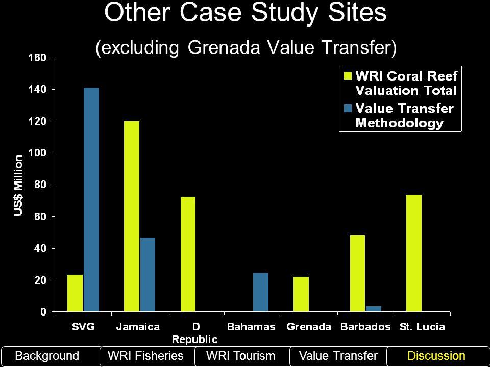 Other Case Study Sites (excluding Grenada Value Transfer) BackgroundWRI Fisheries WRI TourismValue TransferDiscussion