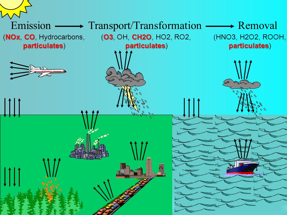 Emission Transport/Transformation Removal NOxCO (NOx, CO, Hydrocarbons, particulates particulates) O3CH2O (O3, OH, CH2O, HO2, RO2, particulates partic