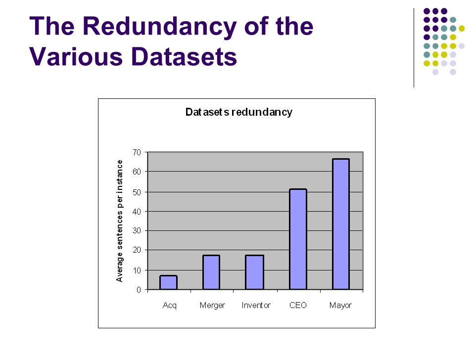The Redundancy of the Various Datasets