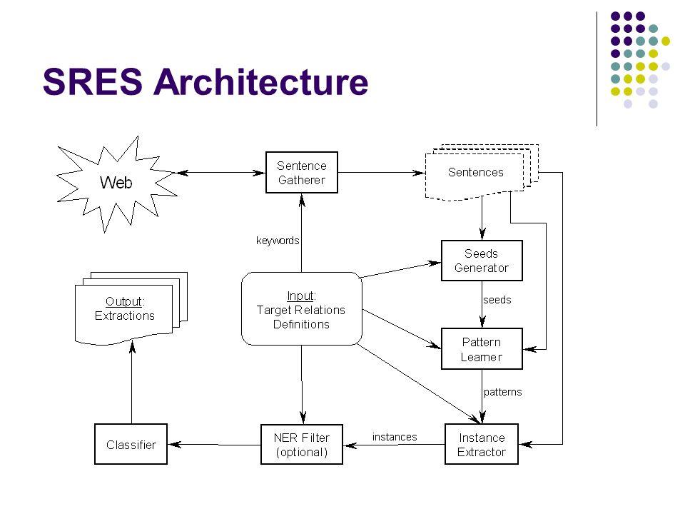 SRES Architecture