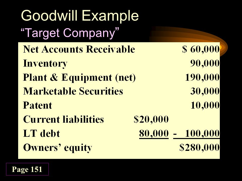 Income Statement Presentation Impairment losses on goodwill –Presented in aggregate on income statement as separate line item –Presented before income