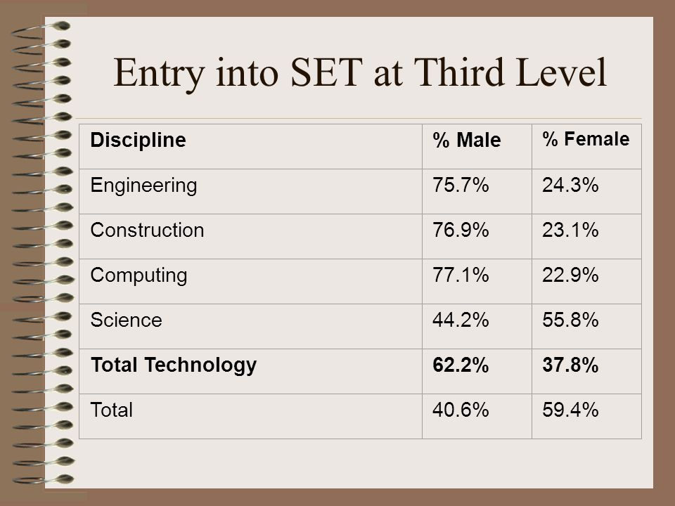 Entry into SET at Third Level Discipline% Male % Female Engineering75.7%24.3% Construction76.9%23.1% Computing77.1%22.9% Science44.2%55.8% Total Technology62.2%37.8% Total40.6%59.4%