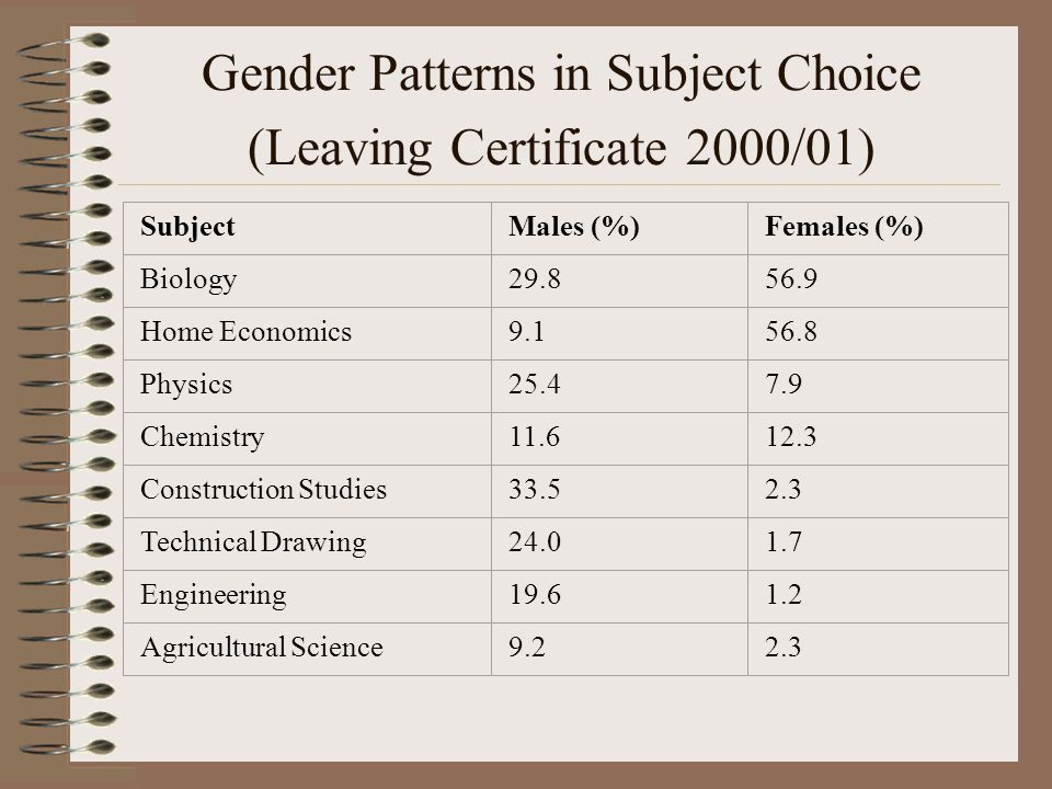 Gender Patterns in Subject Choice (Leaving Certificate 2000/01) SubjectMales (%)Females (%) Biology Home Economics Physics Chemistry Construction Studies Technical Drawing Engineering Agricultural Science9.22.3