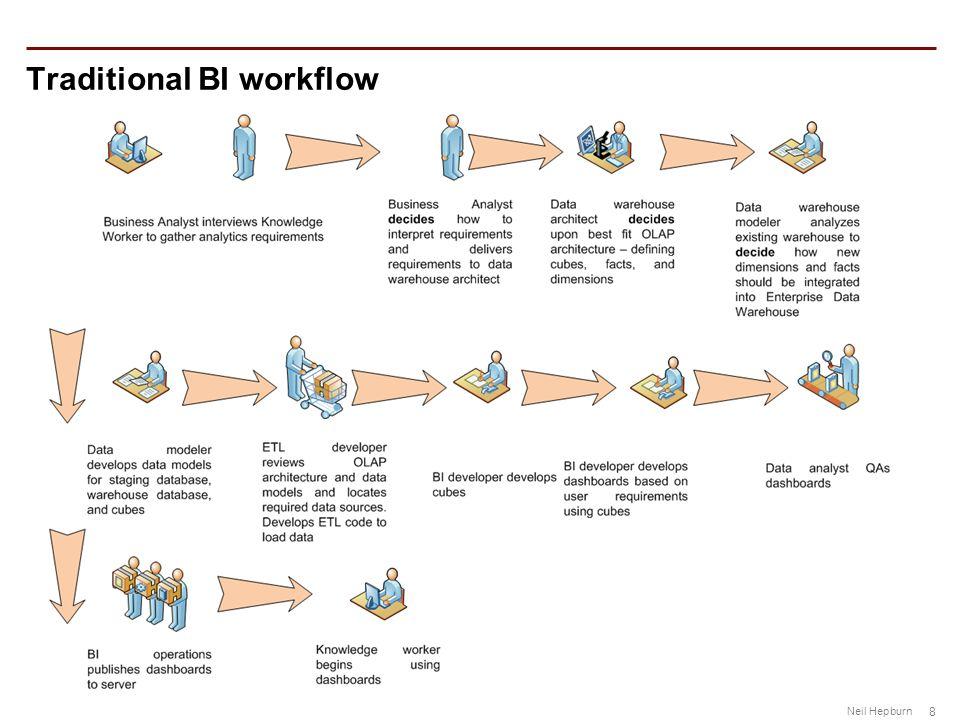 8 Neil Hepburn Traditional BI workflow