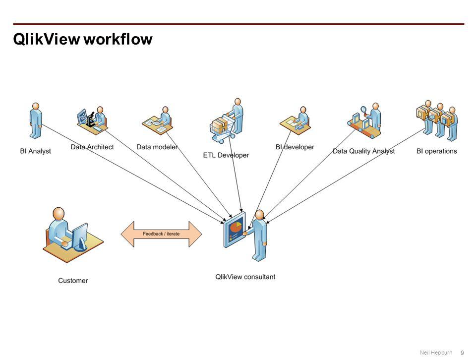 9 Neil Hepburn QlikView workflow