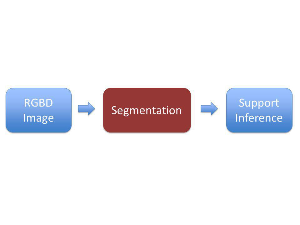 Segmentation Support Inference RGBD Image