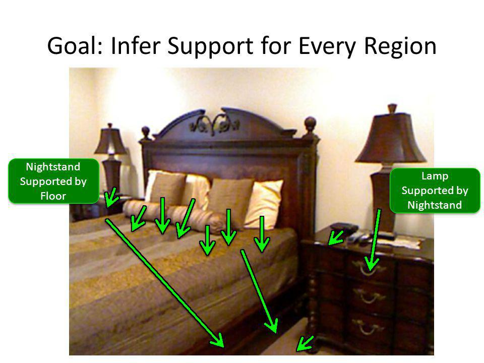 Goal: Infer Support for Every Region Lamp Supported by Nightstand Nightstand Supported by Floor