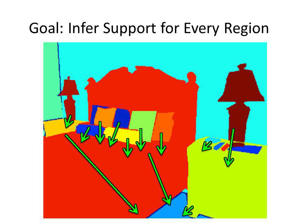 Goal: Infer Support for Every Region