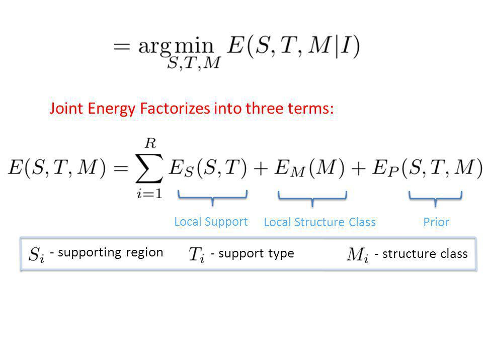 Local Support Local Structure ClassPrior - supporting region - support type - structure class Joint Energy Factorizes into three terms: