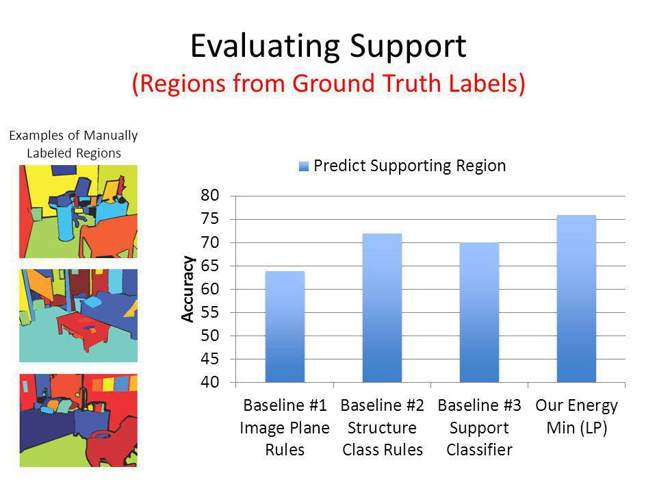 Evaluating Support (Regions from Ground Truth Labels) Examples of Manually Labeled Regions