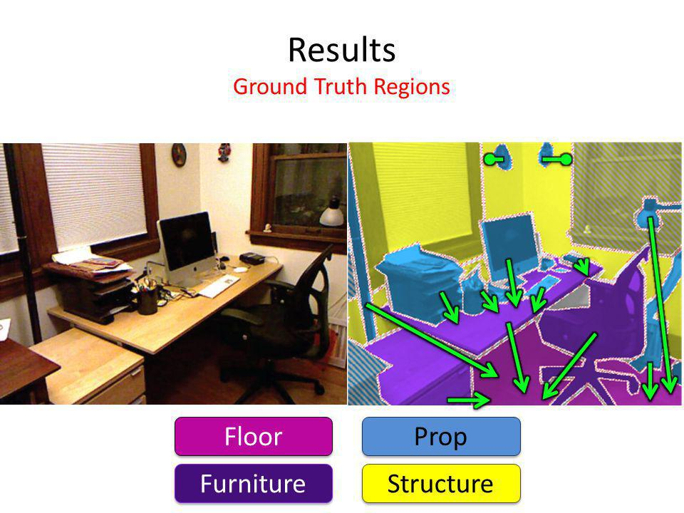 Results Ground Truth Regions Floor Furniture Prop Structure