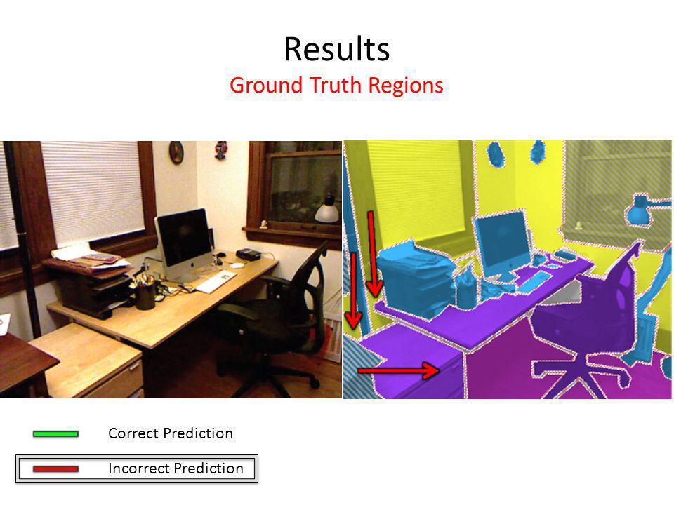 Results Ground Truth Regions Correct Prediction Incorrect Prediction