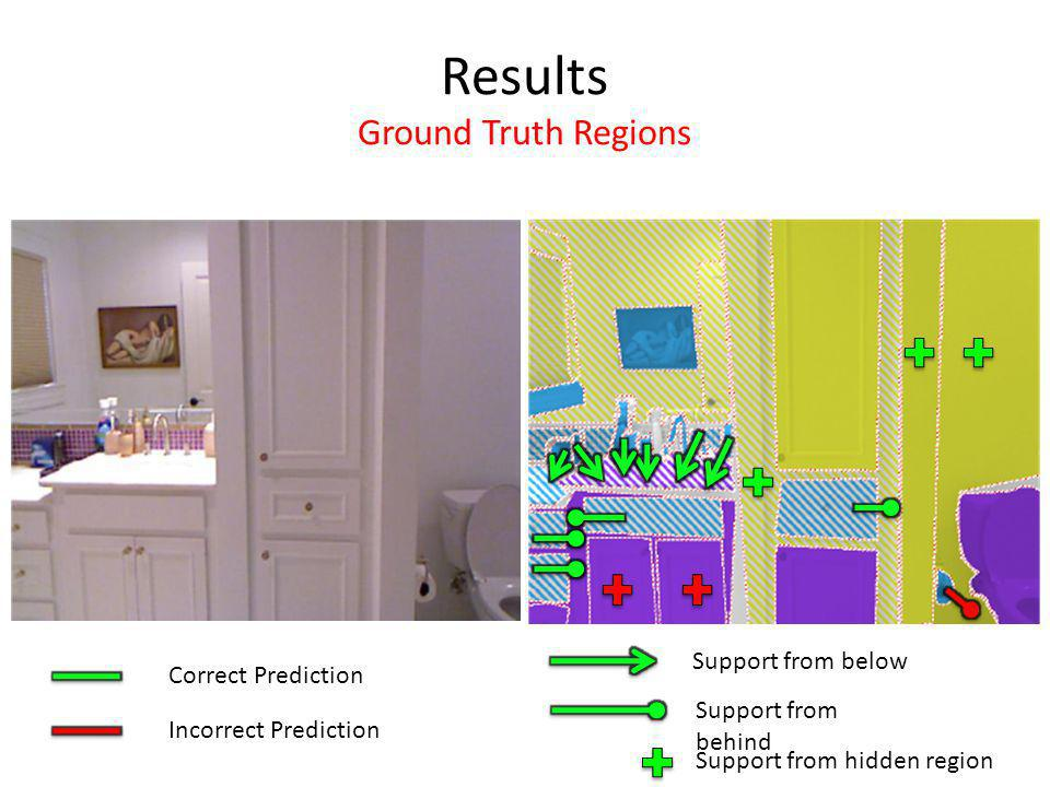 Results Ground Truth Regions Correct Prediction Incorrect Prediction Support from behind Support from below Support from hidden region